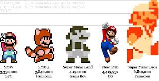 30 anos de Super Mário - Sucesso até hoje Sales