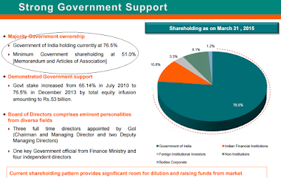 IDBI Bank Govt of India Holding
