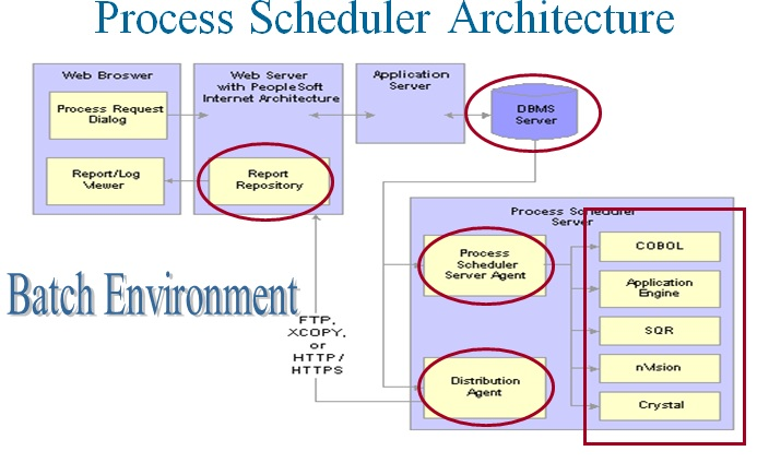 PeopleTools 53: PeopleSoft Process Scheduler
