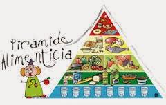 http://www.gobiernodecanarias.org/educacion/4/Medusa/GCMWEB/Docsup/Recursos/34945833R/Piramide.swf