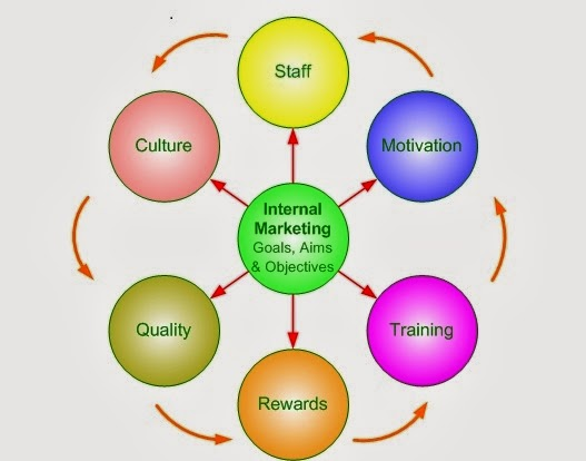 importance of holistic marketing