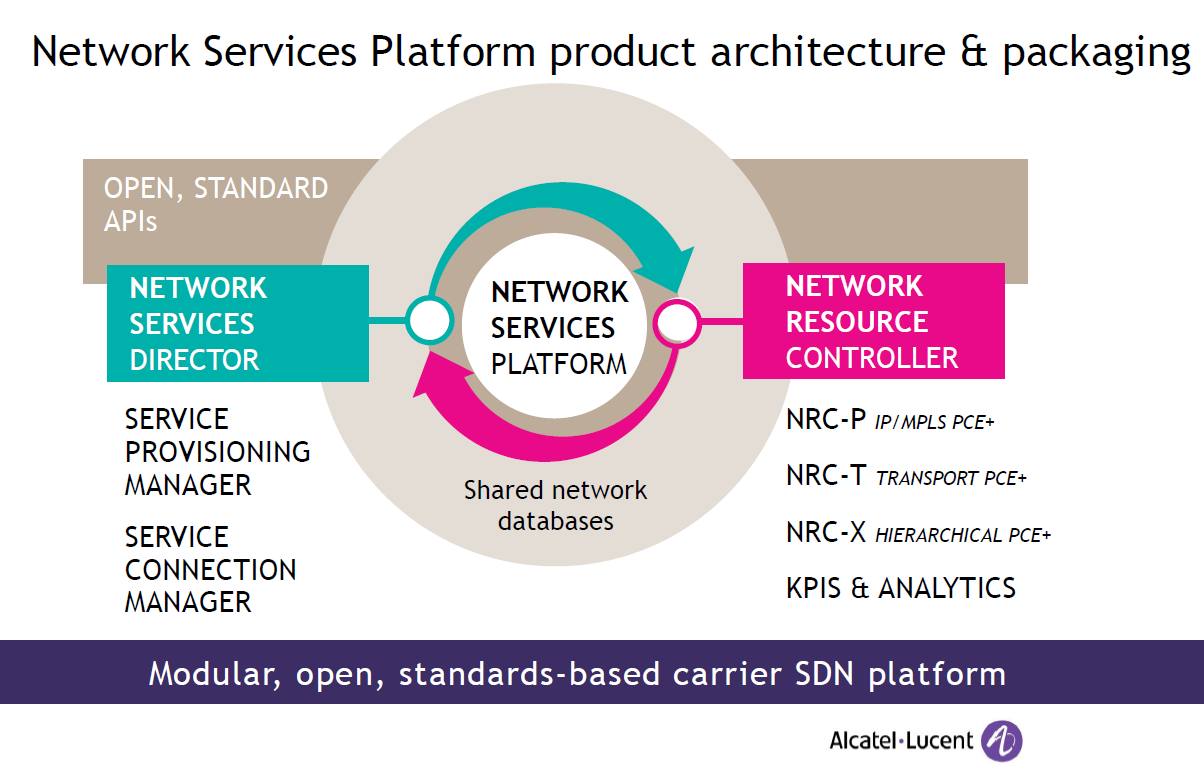 alcatel lucent s network services platform unifies ip and optical its network services platform allows new services to be defined and provisioned more than 58% faster and at least 56% fewer resources than has been