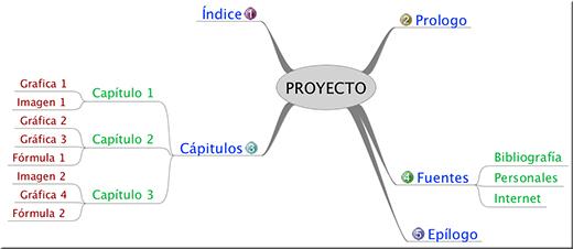 Aplicación FreeMind para mapas mentales y organizativos