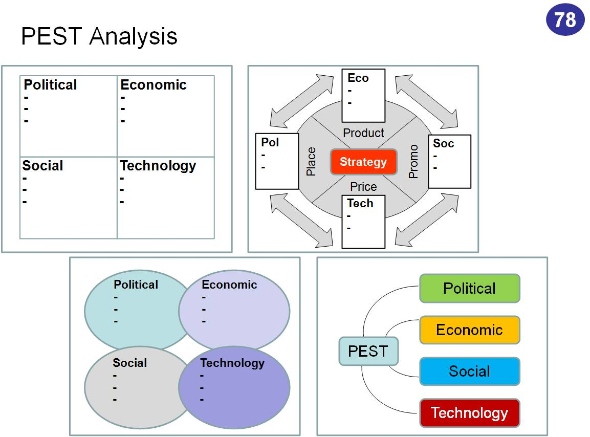sociocultural factors pest analysis russia