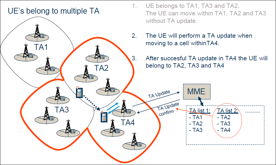 Wireless Technologies Lte Tracking Area Update Procedure