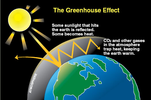 the heating of the earth because of the greenhouse effect called global warming An increase in the atmospheric concentrations of greenhouse gases produces a positive climate forcing, or warming effect from 1990 to 2015, the total warming effect from greenhouse gases added by humans to the earth's atmosphere increased by 37 percent.