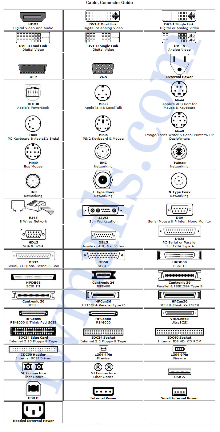 Cable Connector Chart Haneef Puttur