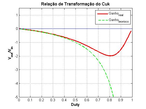 Relação de transformação do conversor Cuk