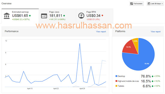 Statistik Income Adsense April 2015
