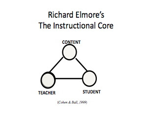 richard elmore instructional rounds