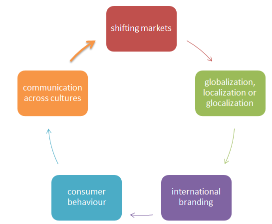 marketing ethics essay