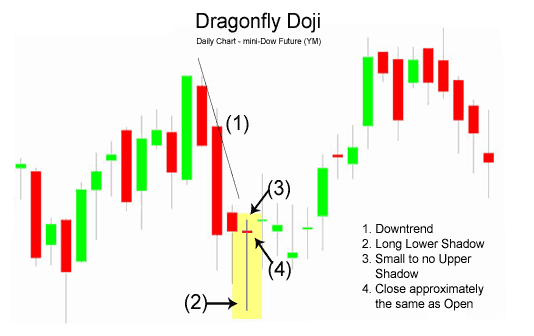 Dragonfly forex signals