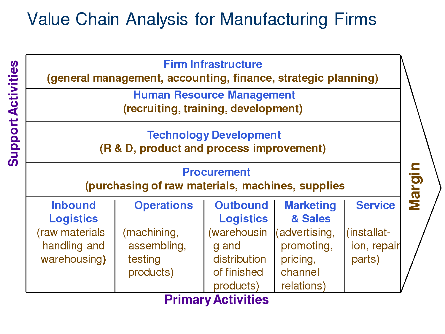 What Is Value Chain Analysis? Porter's Concept of Value Chain Analysis. Value chain analysis focuses on analyzing the internal activities of a business in an effort to understand costs, locate the activities that add the most value, and differentiate from the competition.