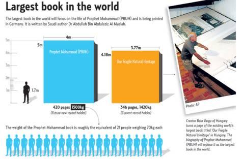 Buku Biografi Nabi Muhammad Akan Pecahkan Rekor Dunia