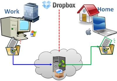 Dropbox Backup Service