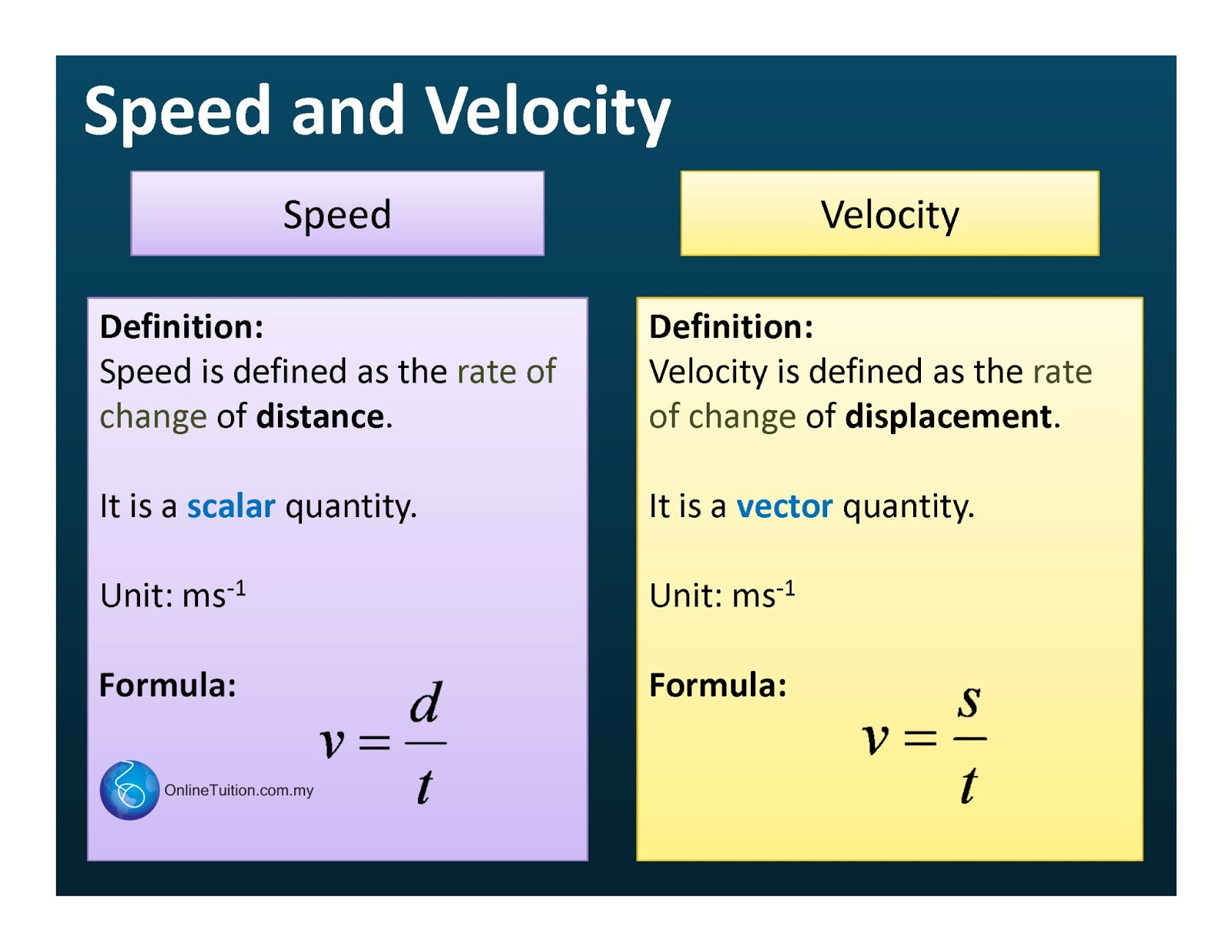 speed and velocity | spm physics form 4/form 5 revision notes