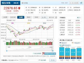 中国株コバンザメ投資 香港ハンセン指数20130910