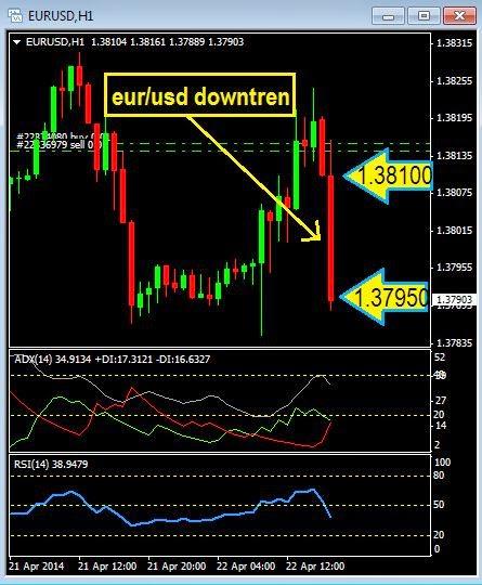 Eur / aud berita forex