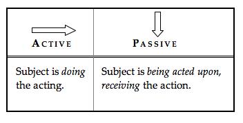 Passive essay