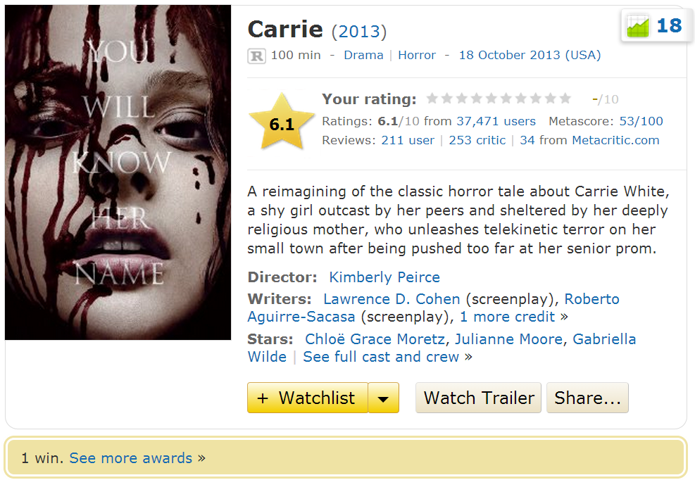 Carrie 2013 Movie IMDB Info