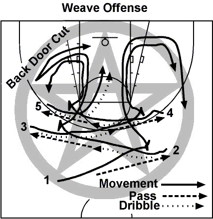 http://www.sloansportsconference.com/wp-content/uploads/2012/02/Goldsberry_Sloan_Submission.pdf