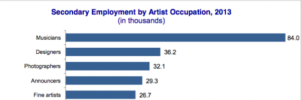 NEA Arts Employment