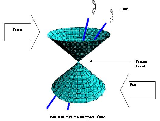 Quad dimension for Dimensions of space and time