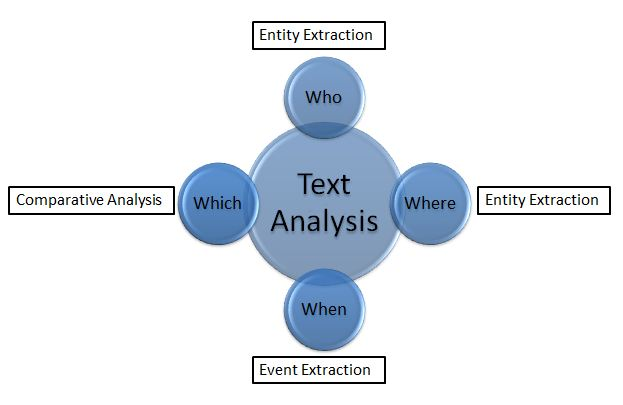 analysis of the text up the When we perform textual analysis on a text, we make an educated guess at some  of the  in this way, we still wouldn't end up with a perfectly accurate picture.