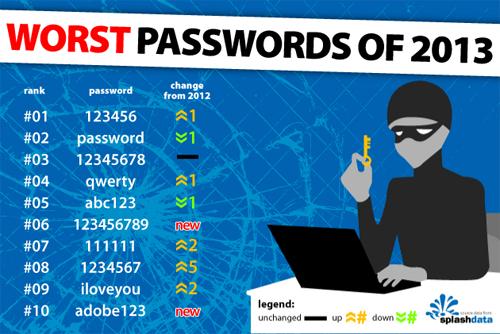 Los peores passwords del 2013 son...