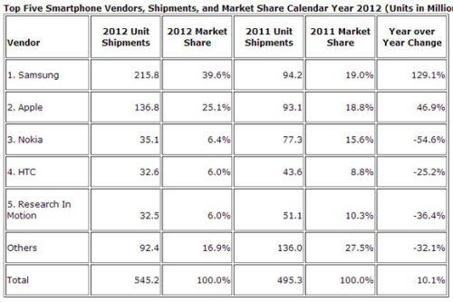 Samsung e Apple rimangono i migliori produttori mondiali di smartphone con quote di mercato crescenti