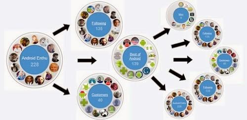 Cara Cepat Menambah Pengikut Google Plus