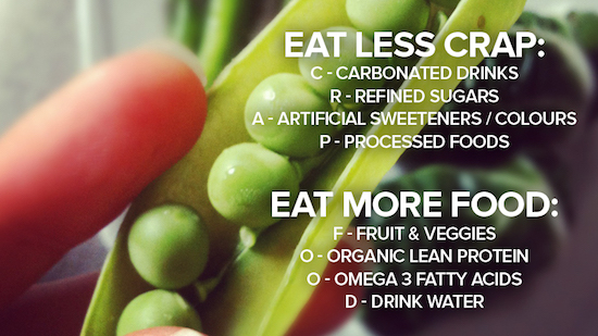 Eat less CRAP (Carbonated drinks, Refined sugar, Artificial sweeteners & colors, Processed foods). Eat more FOOD (Fruits & veggies, Organic lean proteins, Omega-3 fatty acids, Drink water.)