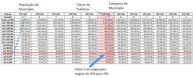 Tabela com os valores da migração das rádios AM para FM