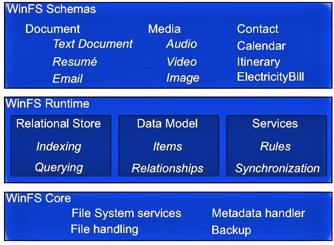 Document retrieval is key to business organization