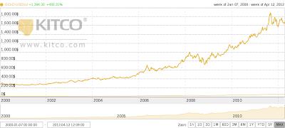 Gambar harga emas 01 Januari 2012 - 12 April 2012