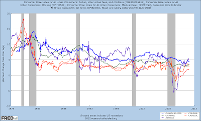 Tuition CPI, Housing CPI, Medical CPI, All CPI, Wage growth