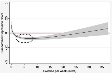 ออกกำลังกายมากแค่ไหนดี, งานวิจัย, ความหดหู่