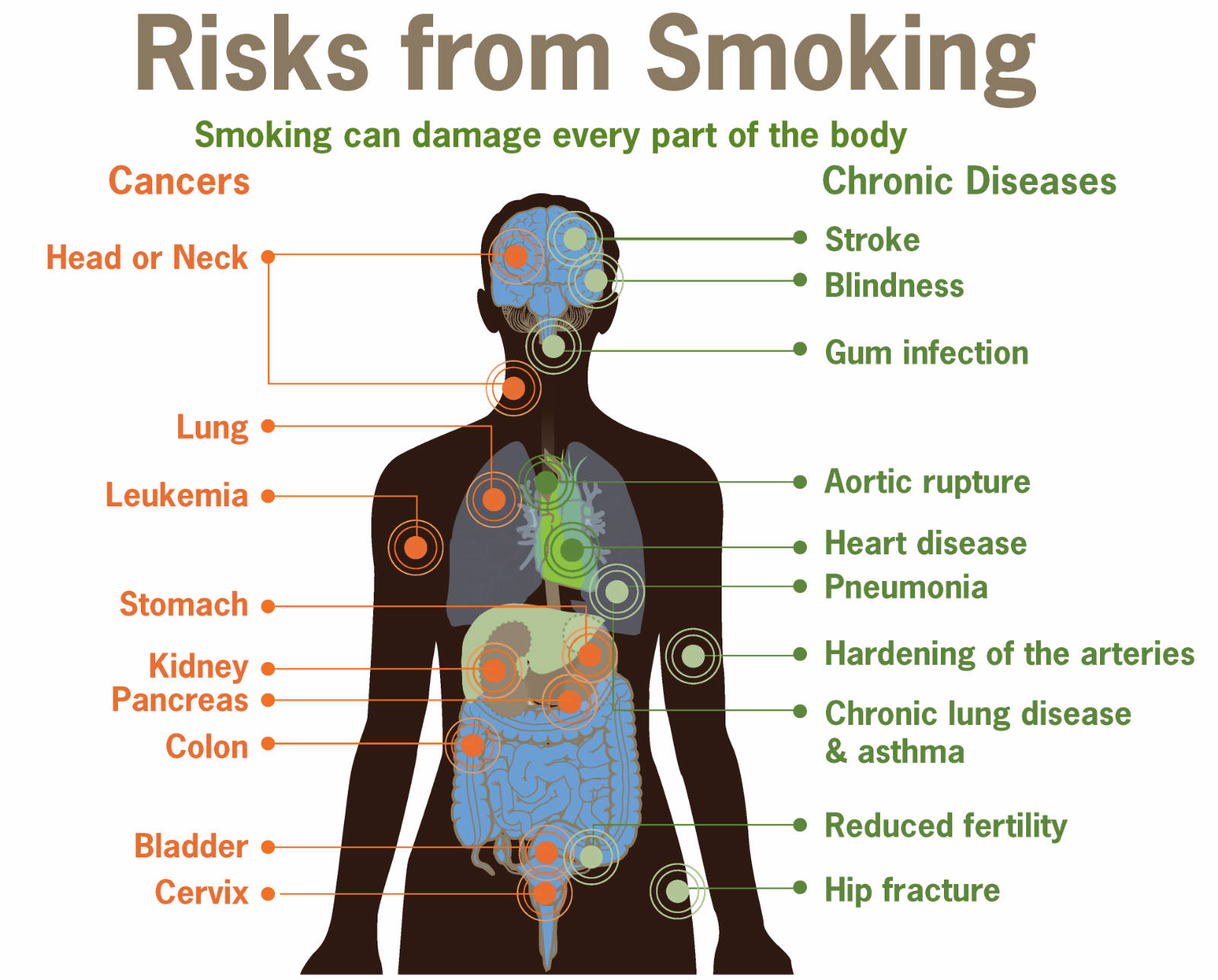 dangerous of smoking Substance-abuse~american academy of pediatrics (aap) discusses the dangers of smoking.
