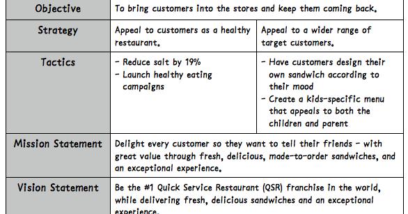 Subway Subways Objectives