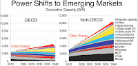 Power Shifts to Emerging Markets (Credit: BNEF) Click to Enlarge.