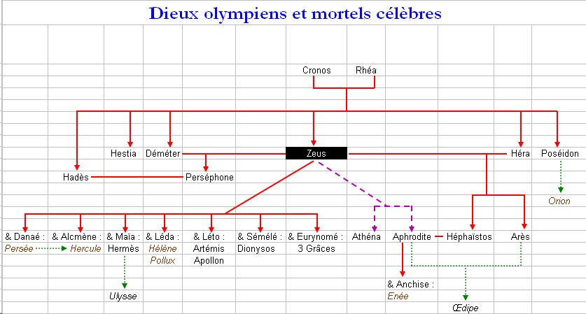 Liste des racines latines grecques