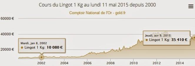 chute de la valeur de l'euro depuis 2002