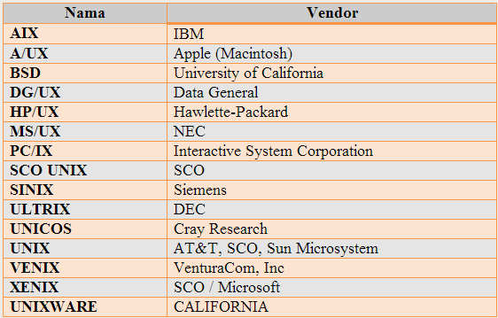 Jenis-jenis Sistem Operasi
