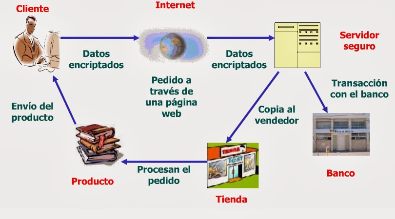 Tecnolog a moderna que se utilizar para soluci n del - La domotica como solucion de futuro ...