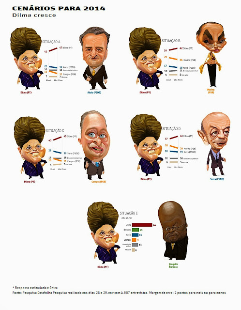 Dilma cresce e oposição encolhe, aponta Datafolha