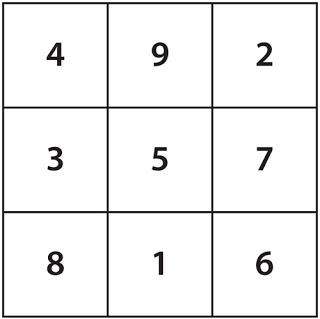 hình 3: Cửu cung Ma phương
