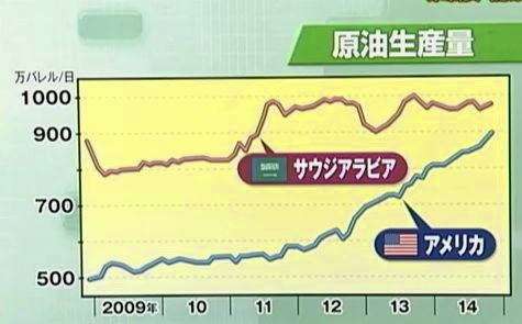 原油生産量 サウジアラビア アメリカ 米国