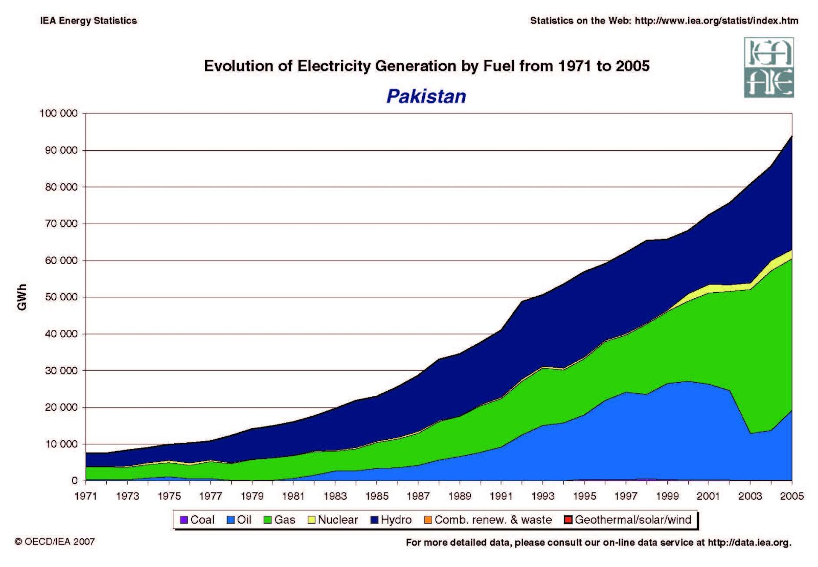 Electricity And Gas Supply Comparison