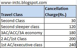IRCTC Refund Rule Chart From November 2015