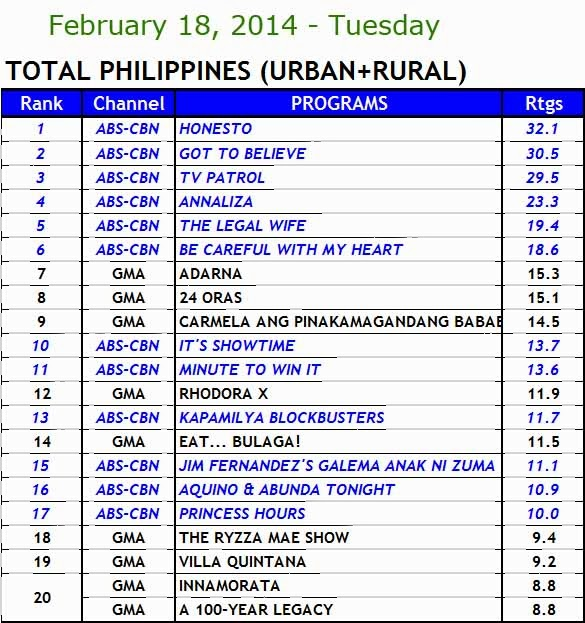 February 18, 2014 Philippines' TV Ratings